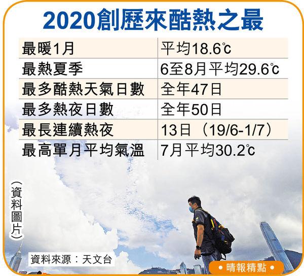 2020熱到爆 今年續高溫 料雨量偏少 打風較多