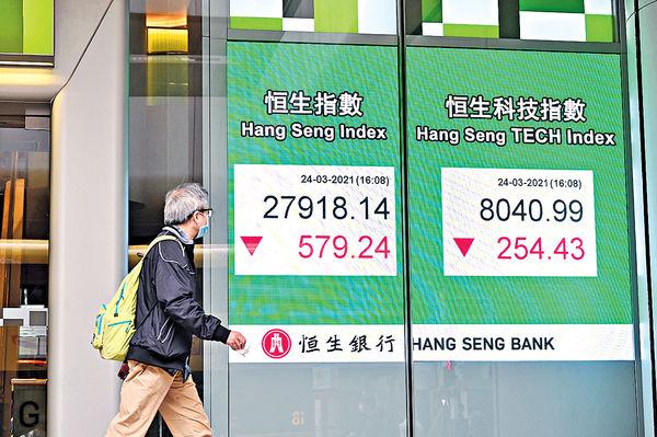 創兩個半月低位 利淡持續 港股連跌4日失守28000