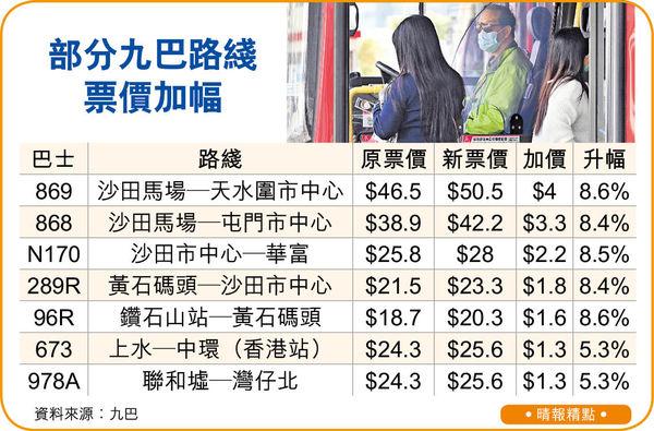 九巴4月4日起加價 9成路綫加1至9毫 有長途綫貴$4