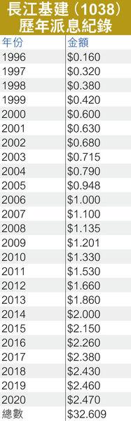 買長和系股票收息 仍選長建