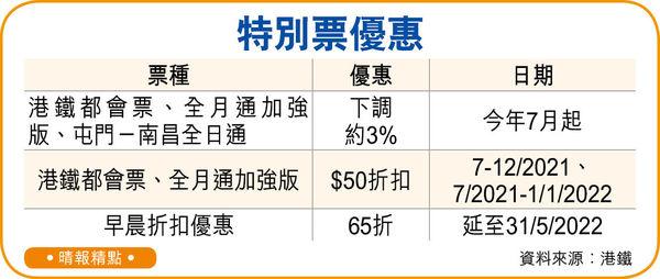 港鐵6月首減價1.7% 優惠縮水變相加價 8折變95折 後日起捱貴車