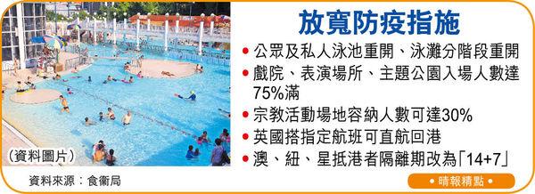 防疫稍鬆 泳池泳灘周四重開 戲院主題公園入場人數升至75%
