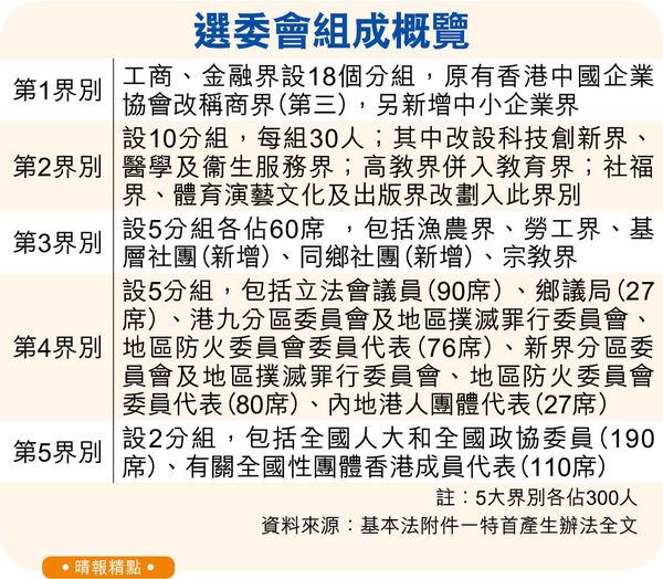 選委會加入地區委員 剔除區議員 改組立會功能界別