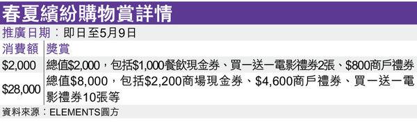 圓方超筍優惠 消費$2,000賞$2,000
