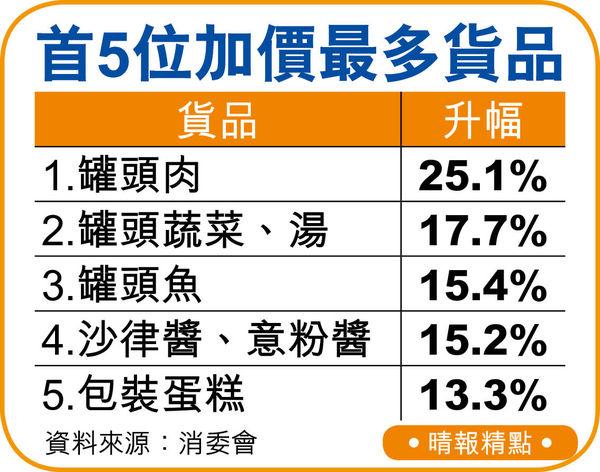 兩大超市貨品 疫市加價1.9% 罐頭食物按年升近2成
