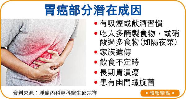 胃癌早期難察 消化不良逾2周屬警號