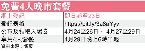 領展「喜筷」飲食推廣 送$1400萬餐飲券及500份4人套餐