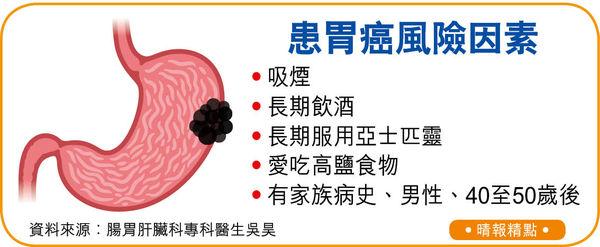 胃氣脹未必消化不良 鼻塞焦慮患癌可引發