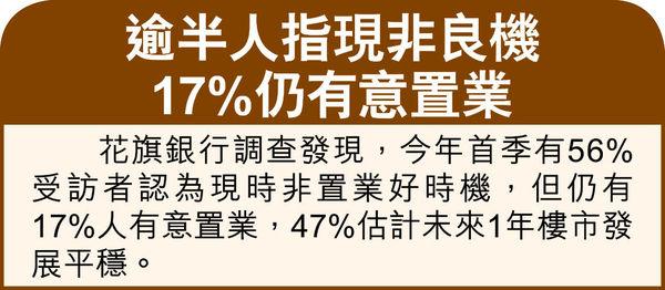 逾1.3萬戶港人移英 料賣樓套現1500億 代理:首4月放盤增30% 移民盤佔10%