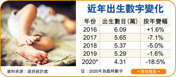 疫情礙造人大計 去年新生嬰僅4.3萬 跌18.5%為2013年來跌最多
