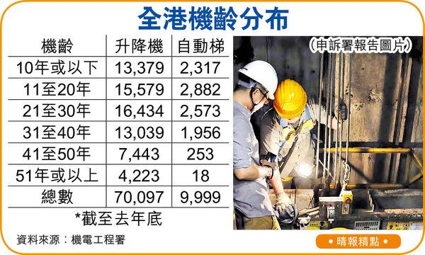 突擊查自動梯升降機 每月僅佔整體3.6% 機電署被批監管不足