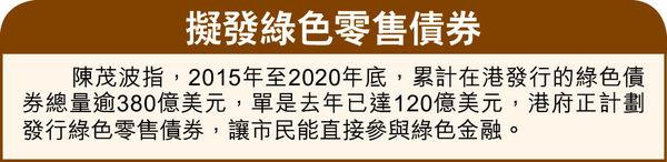 經濟反彈力偏強 陳茂波料失業率 顯著下降