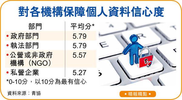 7成人同意增私隱署檢控權 66%受訪者撑起底刑事化