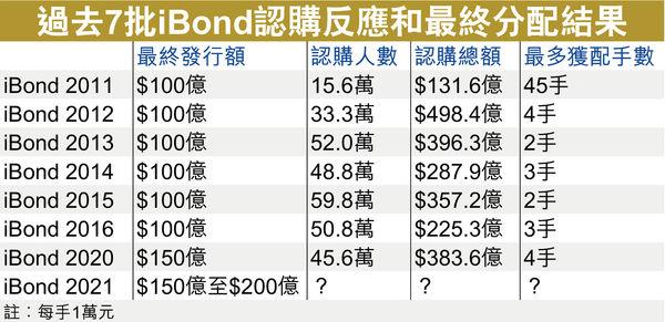 iBond發行額仍未滿足需求