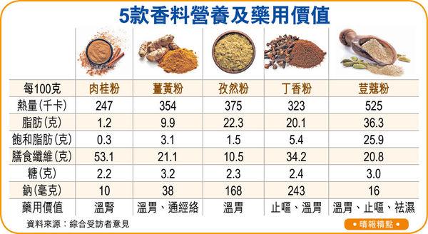 咖喱抗氧化 助抗衰老