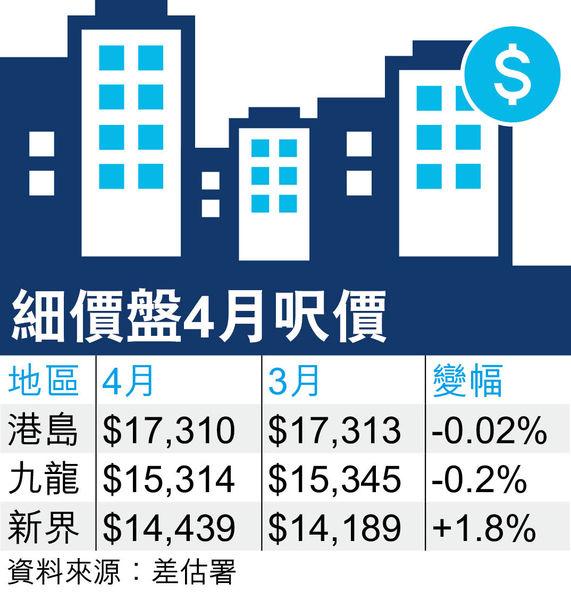 私樓價連升4月破頂在即 倘通關北水湧港 料下半年續升5%