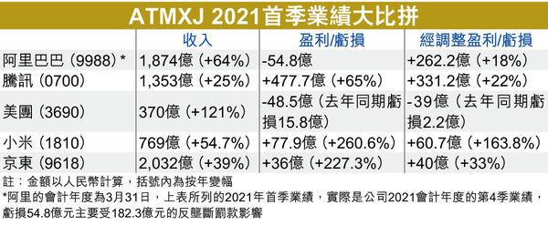 ATMXJ 2021首季業績大比拼