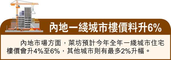疫市增長全球樓價年升7.3% 港未來5年供應緊張 料中型單位為主