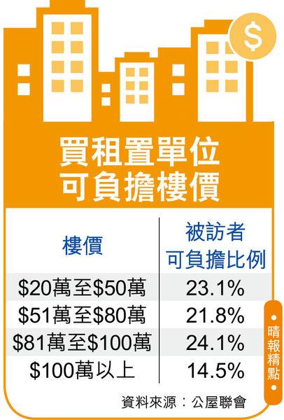 售價平面積大 近3成人首選租置單位 新一期綠置居周四截止