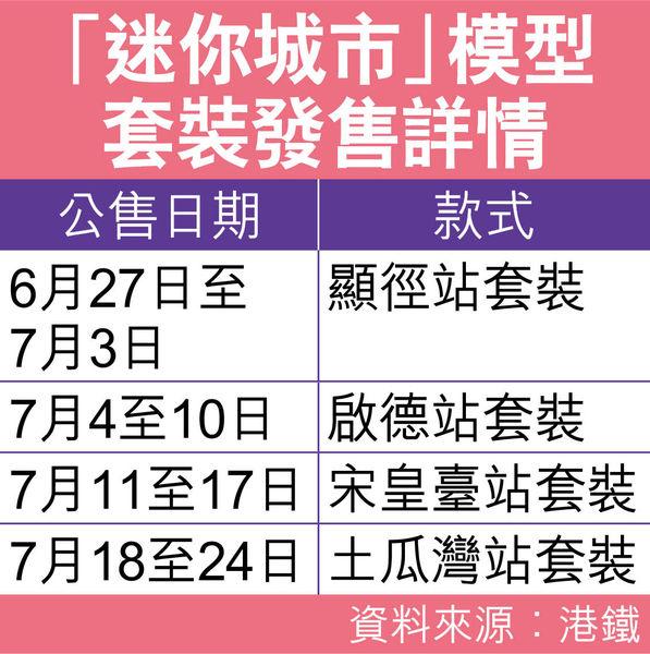慶祝屯馬綫通車 港鐵推「迷你城市」模型套裝