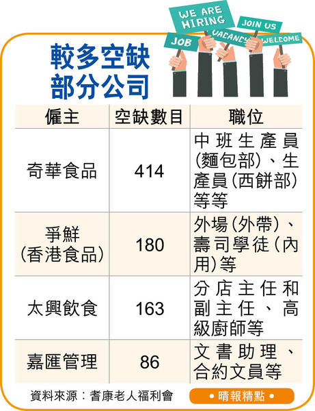 組織辦中高齡招聘會 提供1600職