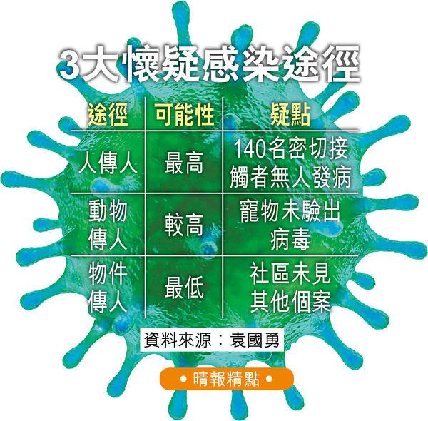 袁國勇循3大方向查源頭 少女染變種毒 不排除動物傳人