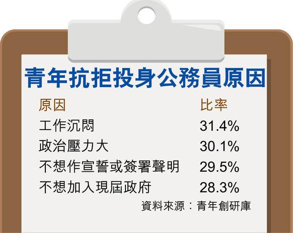 內部聘AO簡介會 反應踴躍 惟63%受訪青年 不想做公僕