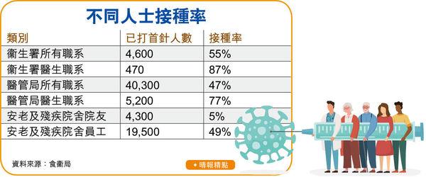 衞署醫生接種率87% 院舍院友僅5% 林正財:長者曾打流感針可接種