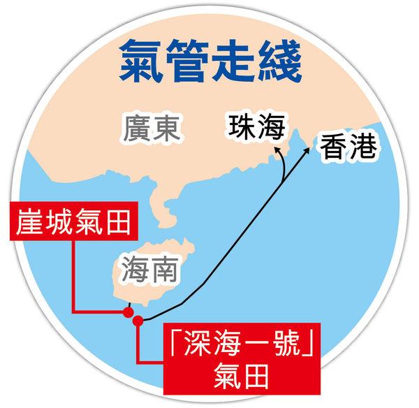 中國首個自主研發深水大氣田 「深海一號」供氣灣區