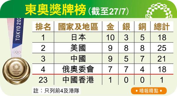「鄧謝配」羽球混雙爭入4強 全城集氣 何詩蓓200自奮力衝金