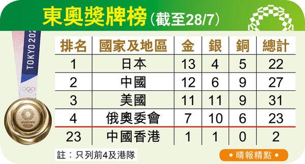 中國昨添3金 舉重划艇破紀錄
