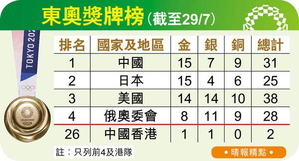 中國再添3金 女子200米自接力破世績