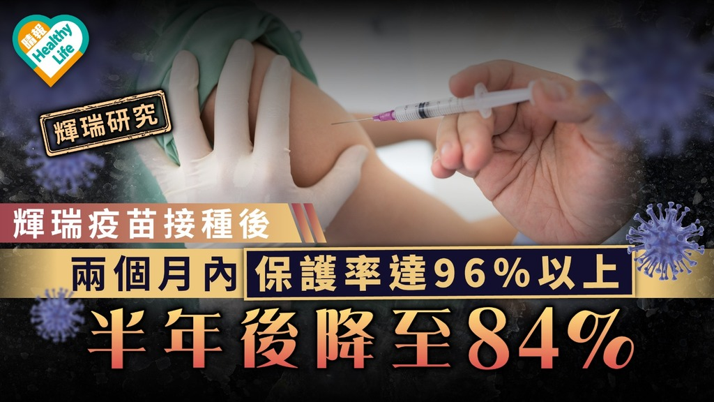 輝瑞研究|輝瑞疫苗接種後 兩個月內保護率達96%以上高峰 半年後降至84%