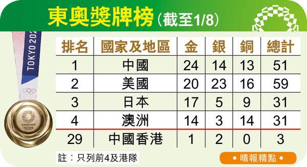 港乒女團 今戰羅馬尼亞爭入4強 中國飛人歷史性入決賽得第6