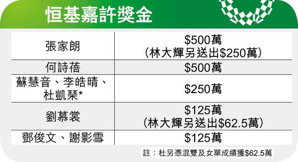 港乒女團+劉慕裳 單日添兩銅 破紀錄奧運奪5牌 港隊大豐收