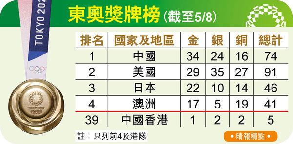 跳水乒乓女團添兩金 中國續排榜首