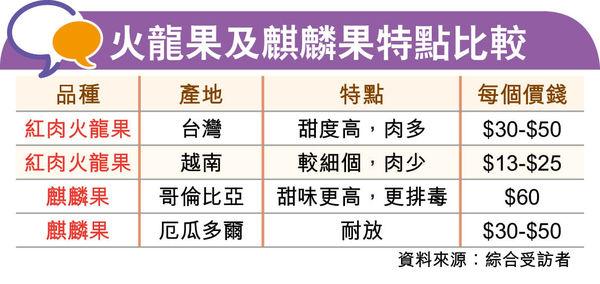 台灣蜜妃火龍果獨特花蜜香 「排便救星」 麒麟果忌吃過量