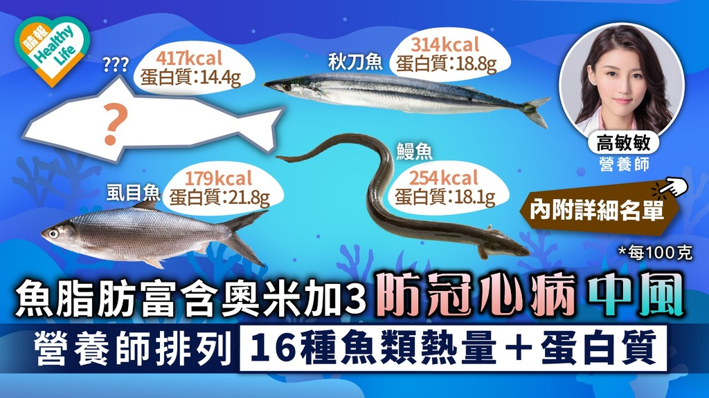 護腦食物 魚脂肪富含奧米加3防冠心病中風 營養師排列16種魚類熱量+蛋白質 附詳細名單
