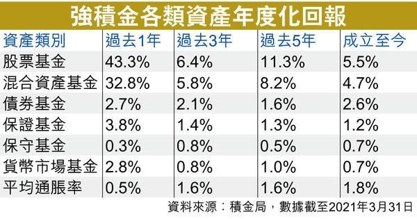 年輕人強積金 宜選環球及大中華股票