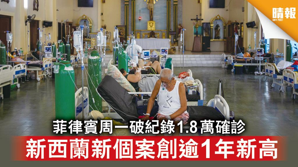 新冠肺炎|菲律賓周一破紀錄1.8萬確診 新西蘭新個案創逾1年新高
