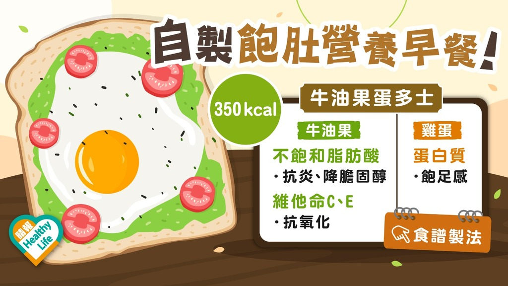 Health Plus│早餐空肚食牛油果蛋多士 夠飽又健康