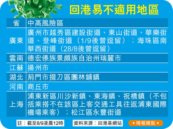 林鄭:通關要持續清零 與病毒共存不可取 中高風險區名單更新 6省8區未能回港易