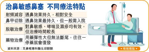 射頻縮鼻甲通鼻塞 安全速見效