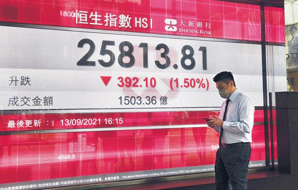 內地反壟斷持續 科網股領跌 港股挫392點守20天綫