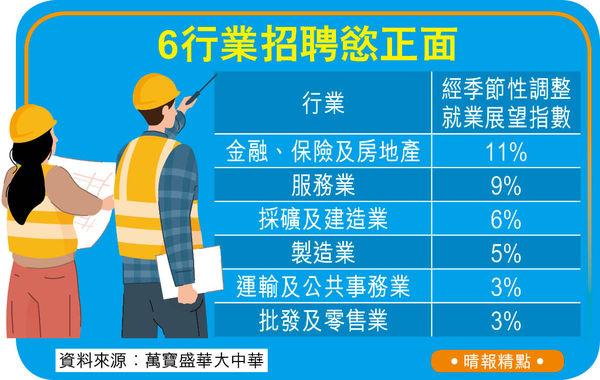 經濟好轉 25%僱主擬第4季增人手 灣區跨境投資 金融保險地產渴才