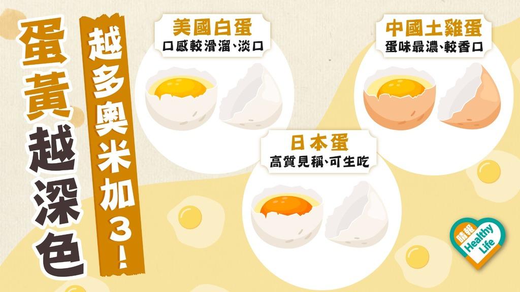 食物營養 │ 食蛋要睇蛋黃顏色 愈深色愈多維他命A奧米加3
