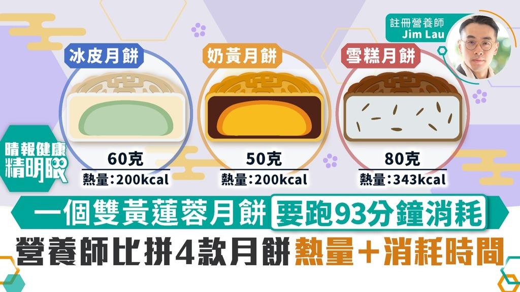 健康精明眼 一個雙黃蓮蓉月餅要跑93分鐘消耗 營養師比拼4款月餅熱量+消耗時間