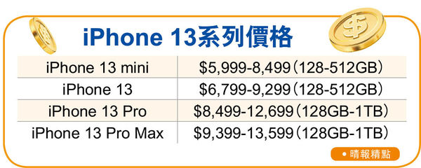 iPhone 13明開訂 1TB版售$13599歷來最貴