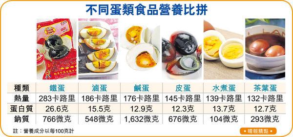 蛋黃愈深色愈有營 維他命A 奧米加3 含量較多