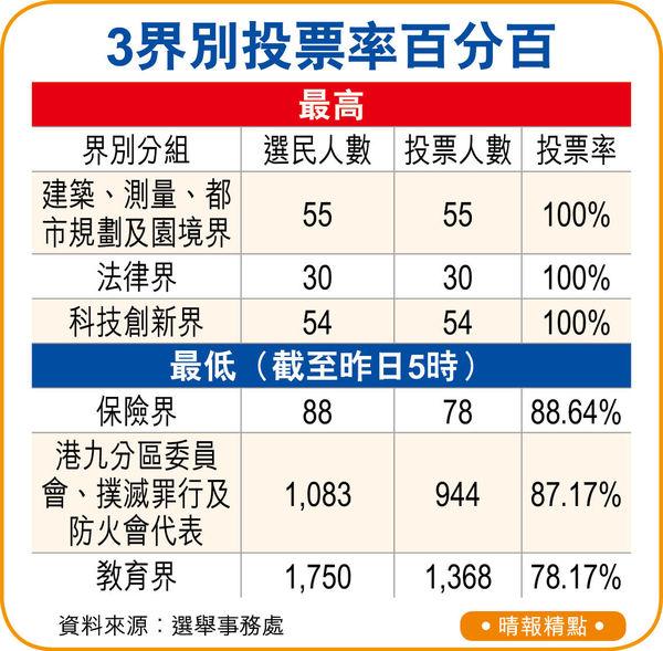 林鄭:供未來選舉參考 選委會投票率近9成
